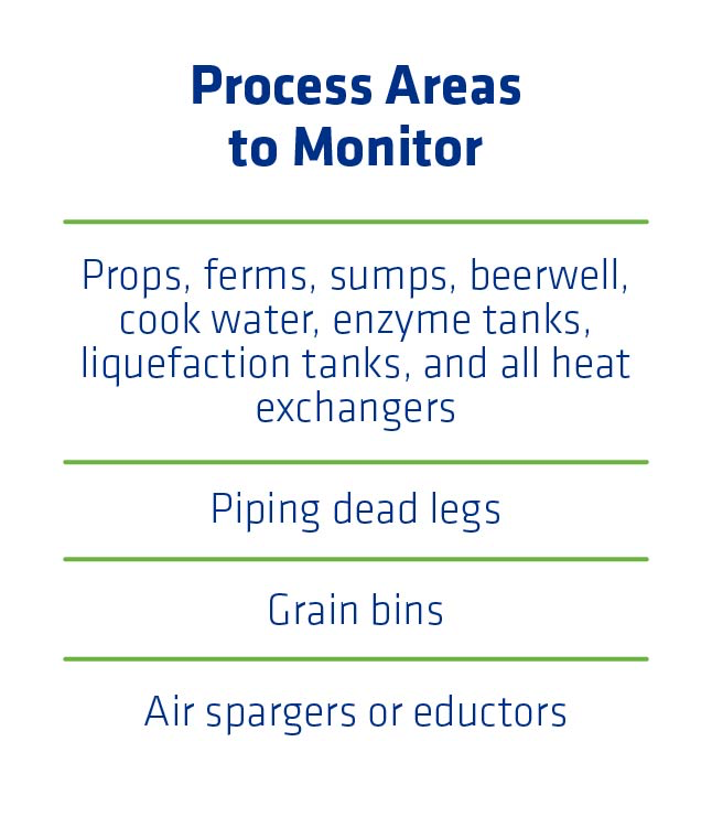 Figure 1. Process areas requiring routine cleaning to minimize contamination sources.