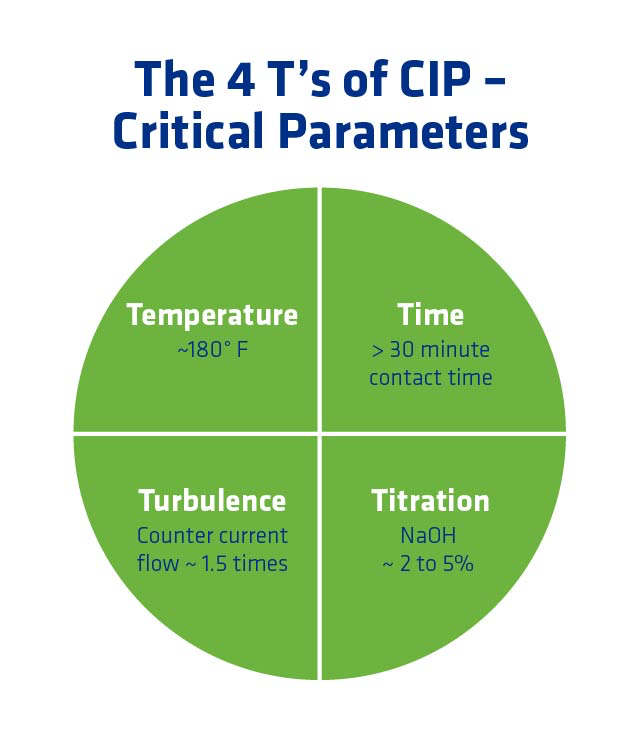 Figure 6. Critical CIP parameters.