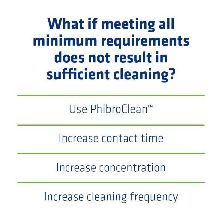 Figure 7. Additional actions to take if meeting minimum CIP requirements is still not sufficient.