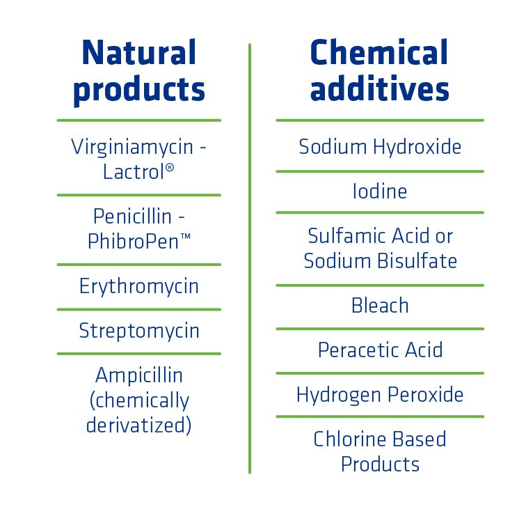 Figure 4. List of natural products and chemical additives currently available to plants.