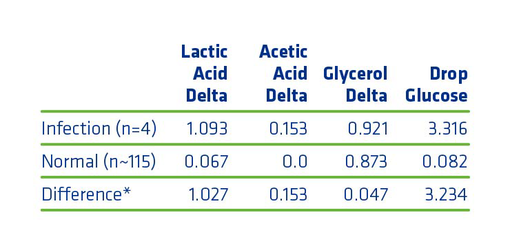 Figure 8. Differences in average plant performance metrics for infected vs. normal batches.